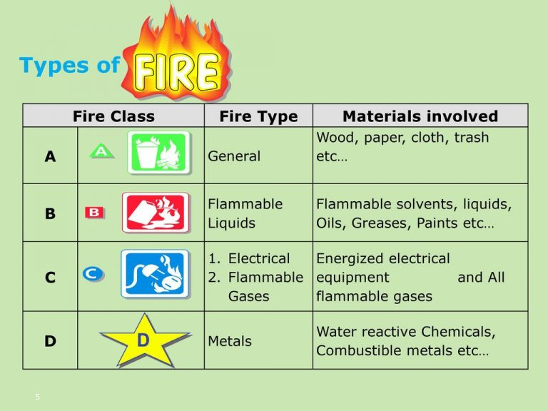 types-of-fire